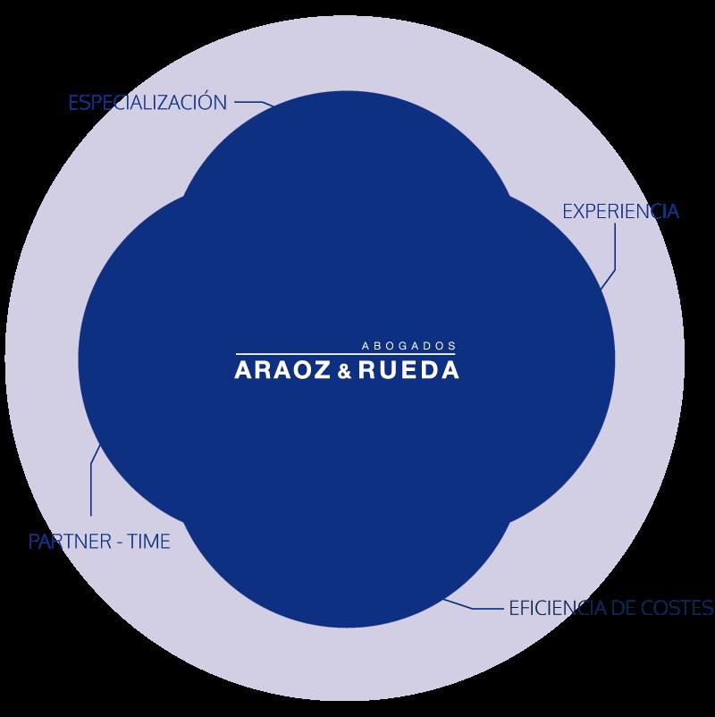 Compromiso-AraozyRueda