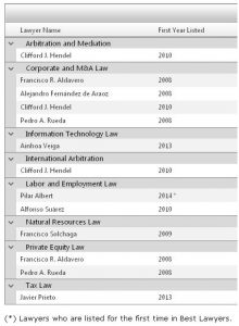 Lawyers - Best Lawyers 2013